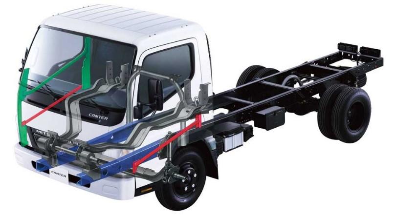 Khung xe tải Fuso