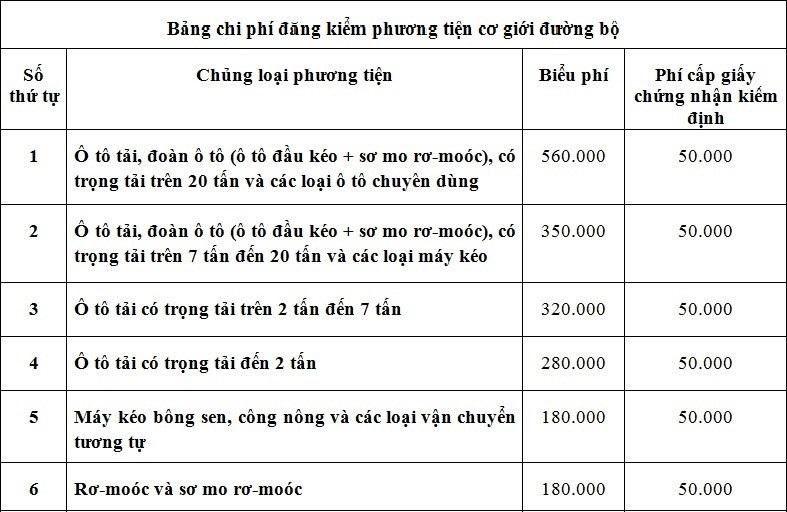 Bảng chi phí đăng kiểm phương tiện cơ giới đường bộ